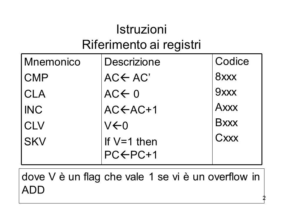 2 Istruzioni Riferimento ai registri Codice 8xxx 9xxx Axxx Bxxx Cxxx Descrizione AC  AC' AC  0 AC  AC+1 V  0 If V=1 then PC  PC+1 Mnemonico CMP C