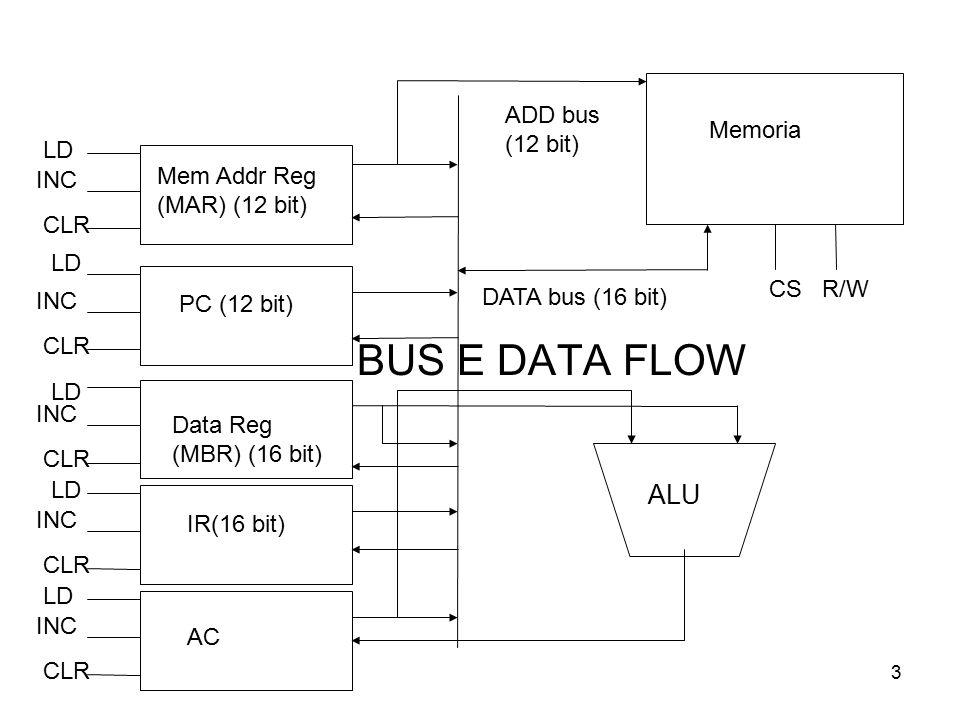 3 BUS E DATA FLOW INC CLR INC CLR INC CLR INC CLR INC CLR LD AC IR(16 bit) Data Reg (MBR) (16 bit) PC (12 bit) Mem Addr Reg (MAR) (12 bit) ADD bus (12