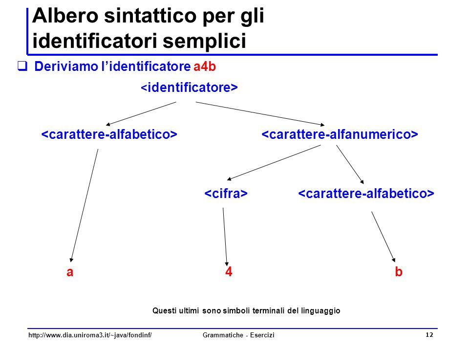http://www.dia.uniroma3.it/~java/fondinf/Grammatiche - Esercizi 12 Albero sintattico per gli identificatori semplici  Deriviamo l'identificatore a4b