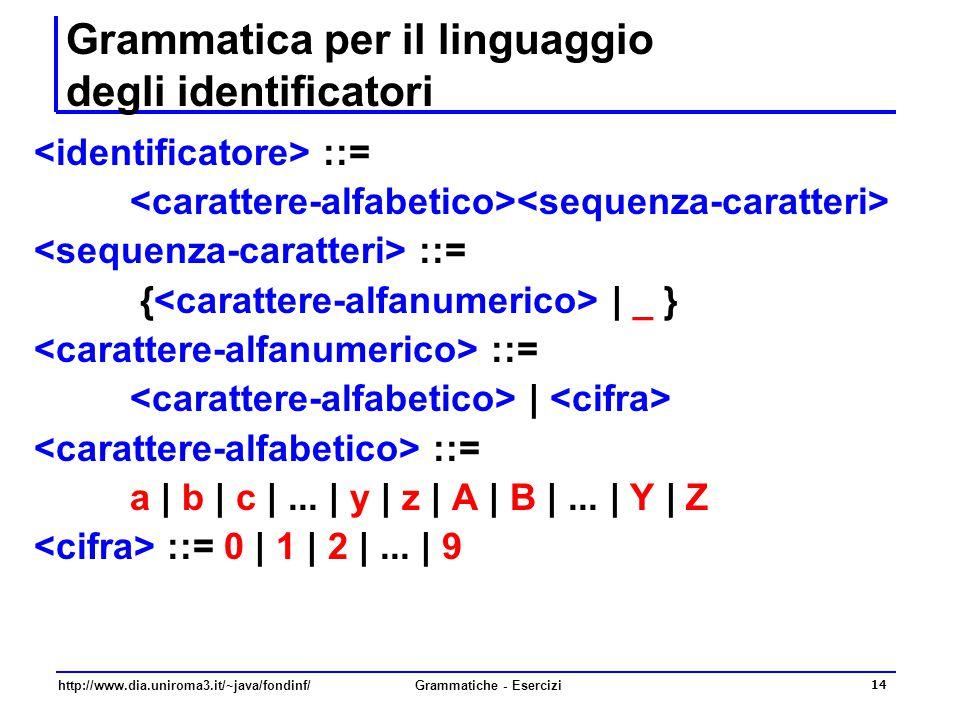 http://www.dia.uniroma3.it/~java/fondinf/Grammatiche - Esercizi 14 Grammatica per il linguaggio degli identificatori ::= ::= { | _ } ::= | ::= a | b |