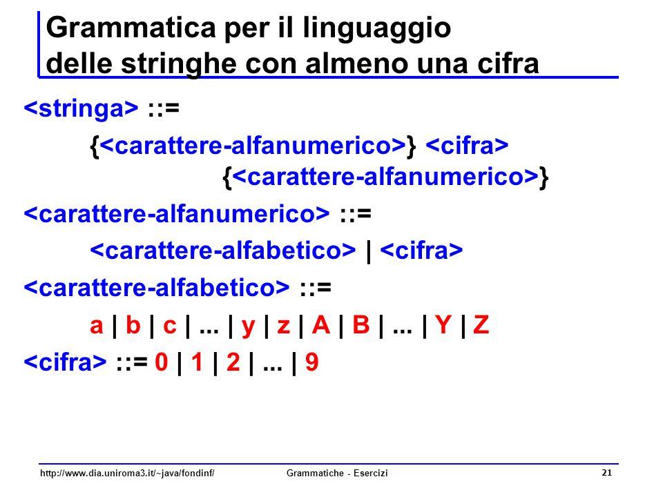 http://www.dia.uniroma3.it/~java/fondinf/Grammatiche - Esercizi 21 Grammatica per il linguaggio delle stringhe con almeno una cifra ::= { } ::= | ::=