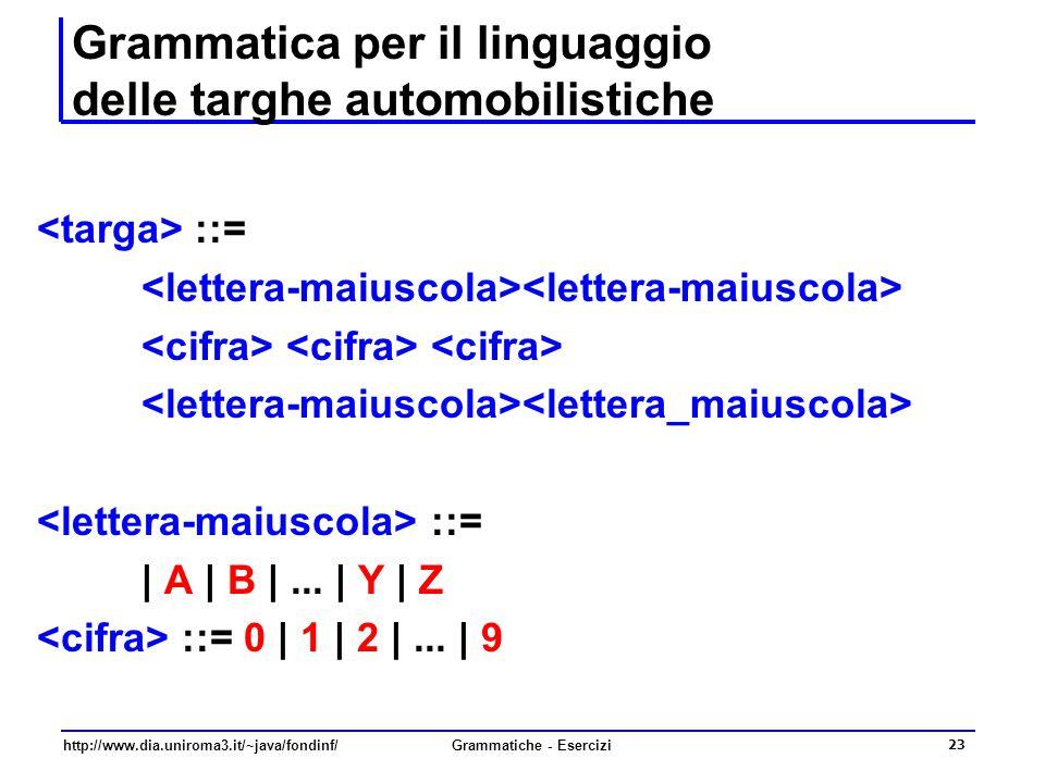 http://www.dia.uniroma3.it/~java/fondinf/Grammatiche - Esercizi 23 Grammatica per il linguaggio delle targhe automobilistiche ::= ::= | A | B |... | Y