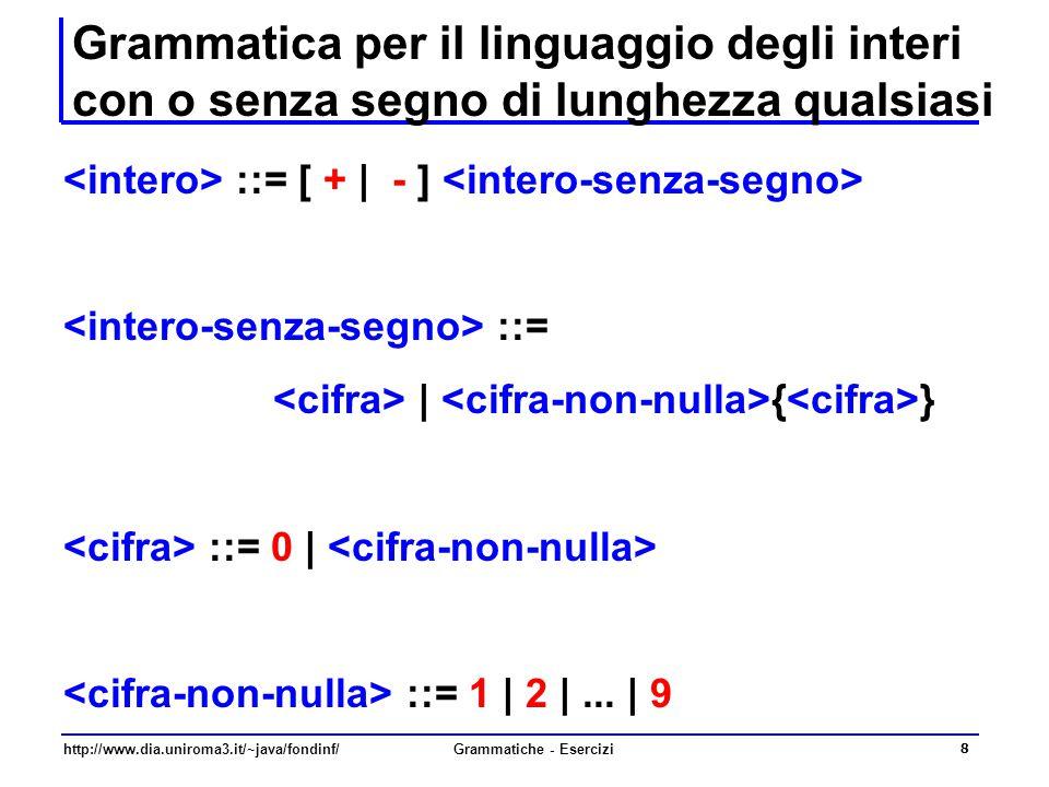 http://www.dia.uniroma3.it/~java/fondinf/Grammatiche - Esercizi 9 Albero sintattico per gli interi con o senza segno di lunghezza qualsiasi  Deriviamo il numero intero senza segno -62 - 6 2 Questi ultimi sono simboli terminali del linguaggio