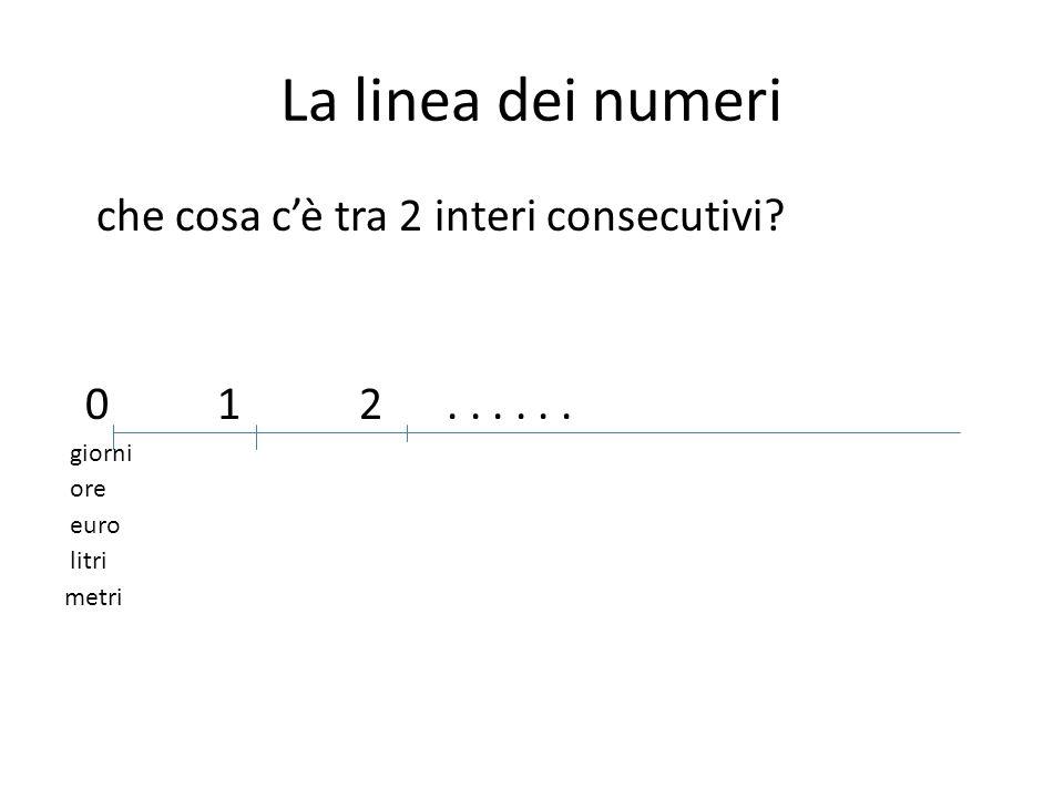 La linea dei numeri che cosa c'è tra 2 interi consecutivi? 0 1 2...... giorni ore euro litri metri