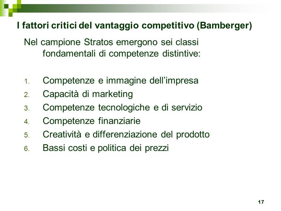 17 I fattori critici del vantaggio competitivo (Bamberger) Nel campione Stratos emergono sei classi fondamentali di competenze distintive: 1.