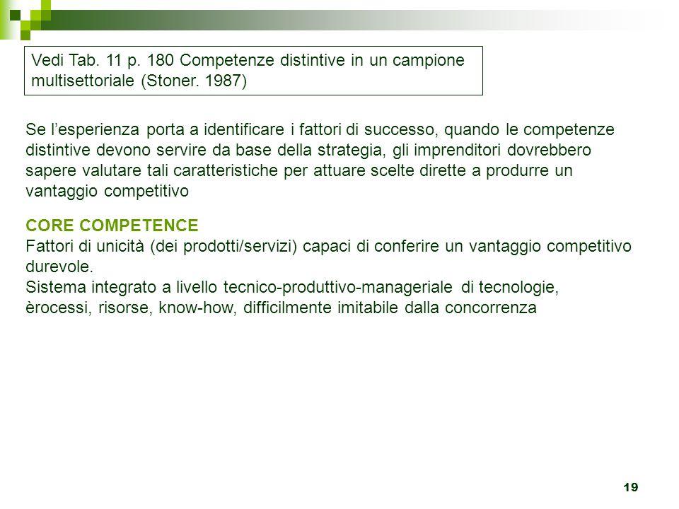 19 Vedi Tab. 11 p. 180 Competenze distintive in un campione multisettoriale (Stoner. 1987) Se l'esperienza porta a identificare i fattori di successo,