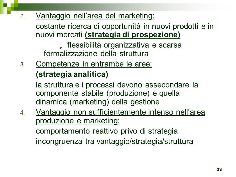23 2. Vantaggio nell'area del marketing: costante ricerca di opportunità in nuovi prodotti e in nuovi mercati (strategia di prospezione) flessibilità