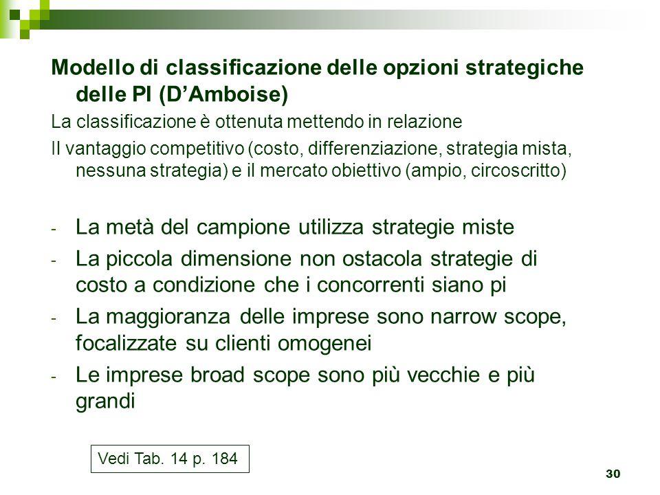 30 Modello di classificazione delle opzioni strategiche delle PI (D'Amboise) La classificazione è ottenuta mettendo in relazione Il vantaggio competit