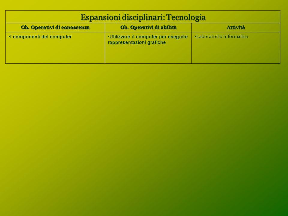 Espansioni disciplinari: Tecnologia Ob. Operativi di conoscenza Ob. Operativi di abilità Attività I componenti del computerUtilizzare il computer per