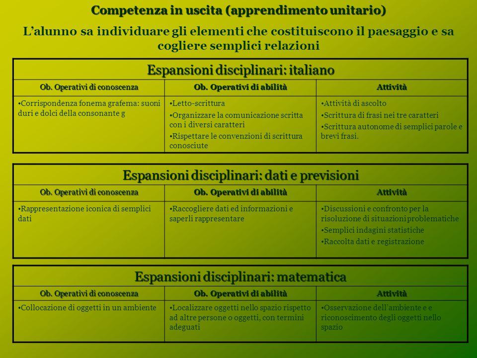 Competenza in uscita (apprendimento unitario) L'alunno sa individuare gli elementi che costituiscono il paesaggio e sa cogliere semplici relazioni Espansioni disciplinari: italiano Ob.