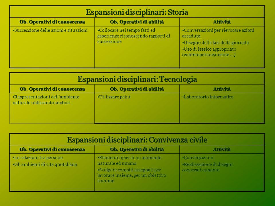 Espansioni disciplinari: Storia Ob. Operativi di conoscenza Ob. Operativi di abilità Attività Successione delle azioni e situazioniCollocare nel tempo