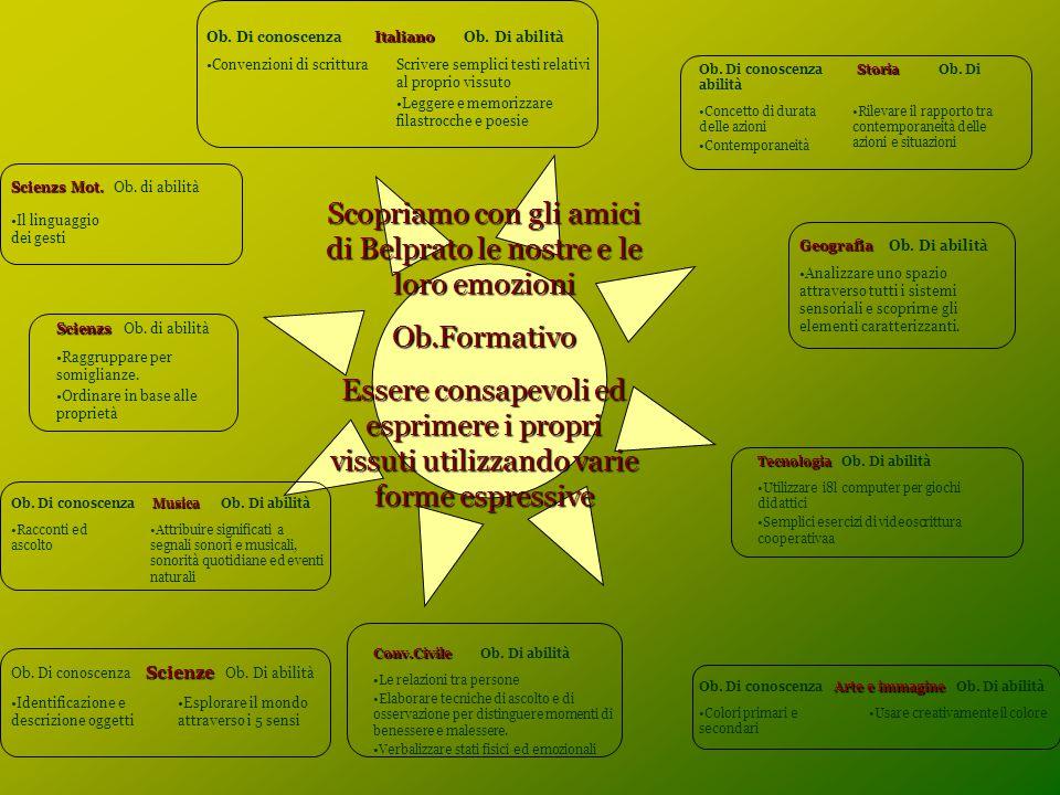 Scopriamo con gli amici di Belprato le nostre e le loro emozioni Ob.Formativo Essere consapevoli ed esprimere i propri vissuti utilizzando varie forme espressive Italiano Ob.