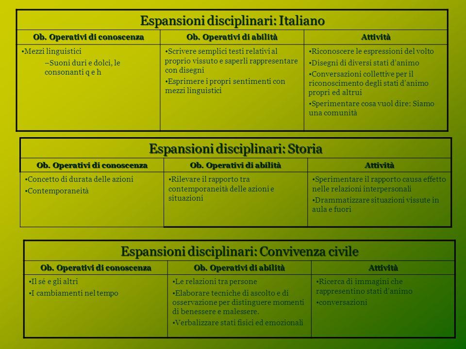 Espansioni disciplinari: Italiano Ob. Operativi di conoscenza Ob. Operativi di abilità Attività Mezzi linguistici –Suoni duri e dolci, le consonanti q