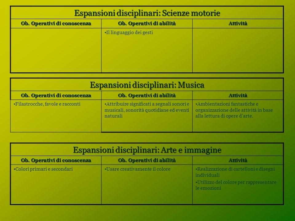 Espansioni disciplinari: Scienze motorie Ob. Operativi di conoscenza Ob. Operativi di abilità Attività Il linguaggio dei gesti Espansioni disciplinari