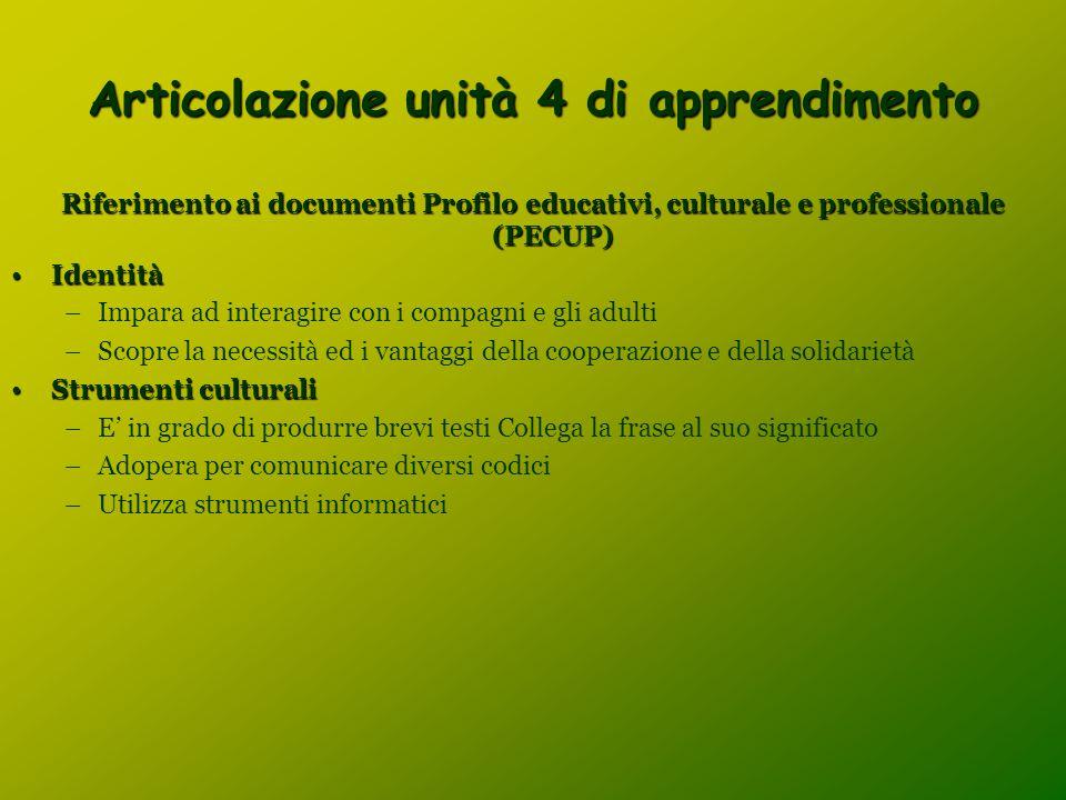 Articolazione unità 4 di apprendimento Riferimento ai documenti Profilo educativi, culturale e professionale (PECUP) IdentitàIdentità –Impara ad inter