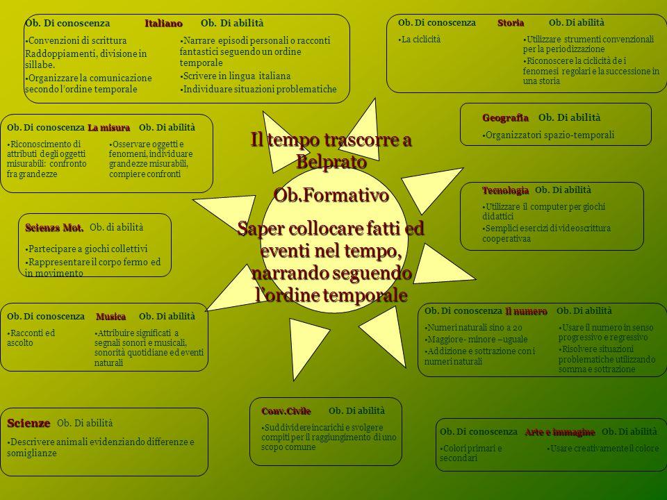 Il tempo trascorre a Belprato Ob.Formativo Saper collocare fatti ed eventi nel tempo, narrando seguendo l'ordine temporale Italiano Ob.