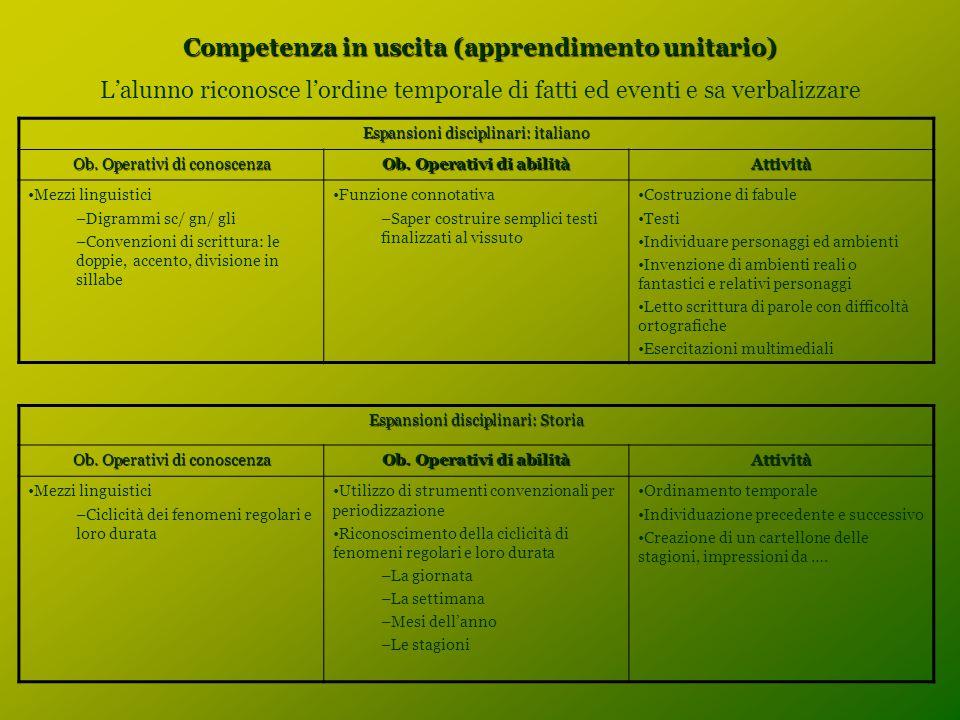 Competenza in uscita (apprendimento unitario) L'alunno riconosce l'ordine temporale di fatti ed eventi e sa verbalizzare Espansioni disciplinari: italiano Ob.