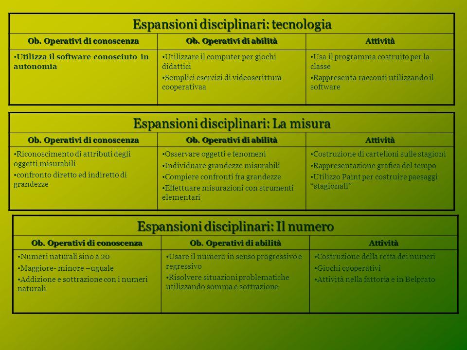 Espansioni disciplinari: tecnologia Ob. Operativi di conoscenza Ob. Operativi di abilità Attività Utilizza il software conosciuto in autonomia Utilizz