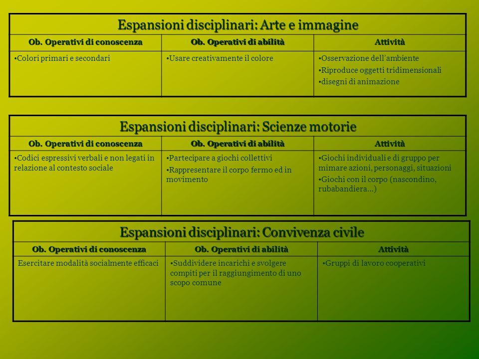 Espansioni disciplinari: Arte e immagine Ob. Operativi di conoscenza Ob. Operativi di abilità Attività Colori primari e secondariUsare creativamente i