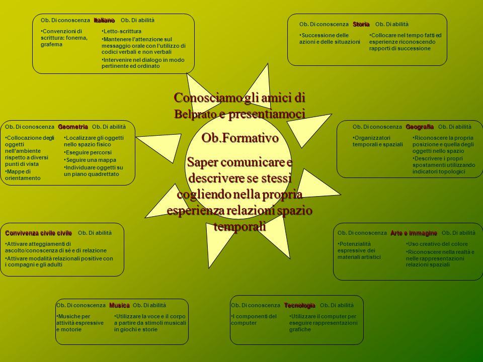 Conosciamo gli amici di Belprato e presentiamoci Ob.Formativo Saper comunicare e descrivere se stessi cogliendo nella propria esperienza relazioni spazio temporali Italiano Ob.