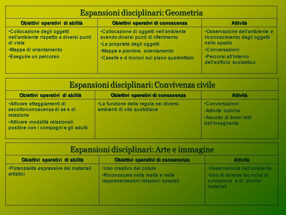Espansioni disciplinari: Geometria Obiettivi operativi di abilità Obiettivi operativi di conoscenza Attività Collocazione degli oggetti nell'ambiente