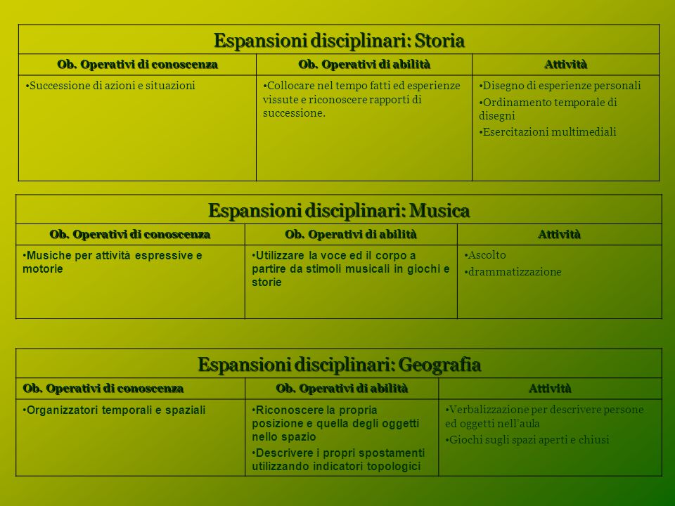 Espansioni disciplinari: Storia Ob. Operativi di conoscenza Ob. Operativi di abilità Attività Successione di azioni e situazioniCollocare nel tempo fa