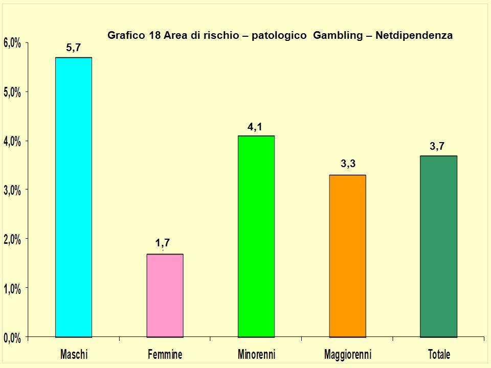 5,7 1,7 4,1 3,3 3,7 Grafico 18 Area di rischio – patologico Gambling – Netdipendenza