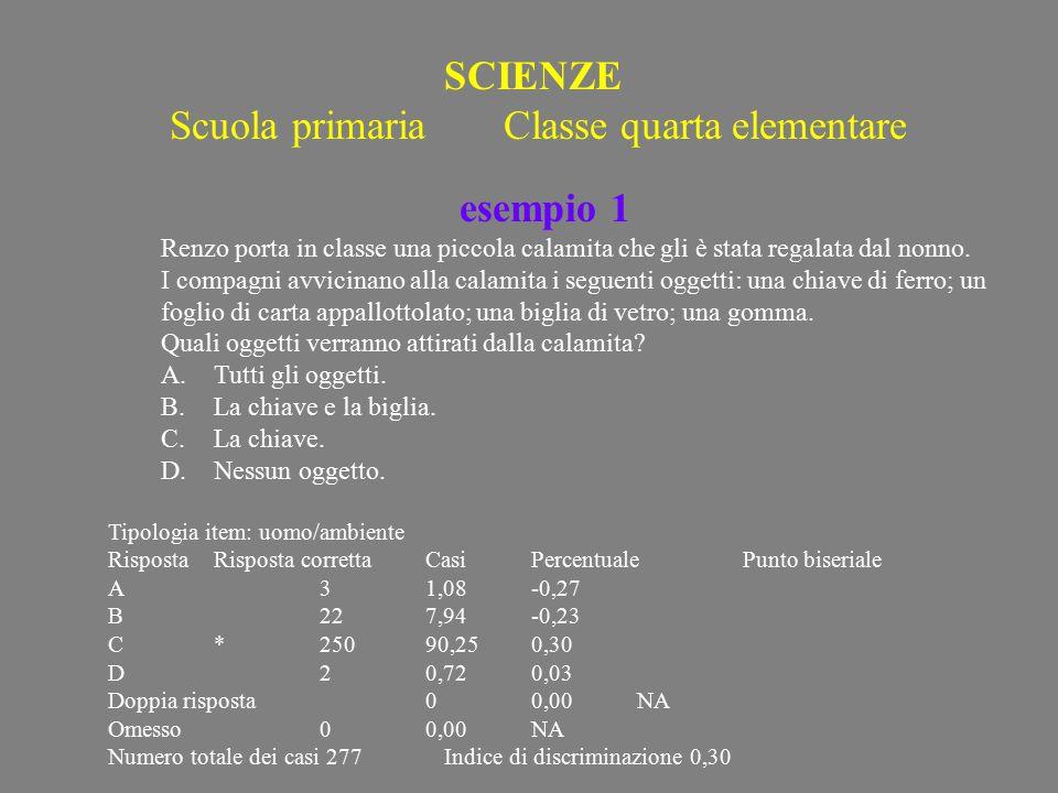 SCIENZE Scuola primaria Classe quarta elementare esempio 1 Renzo porta in classe una piccola calamita che gli è stata regalata dal nonno.