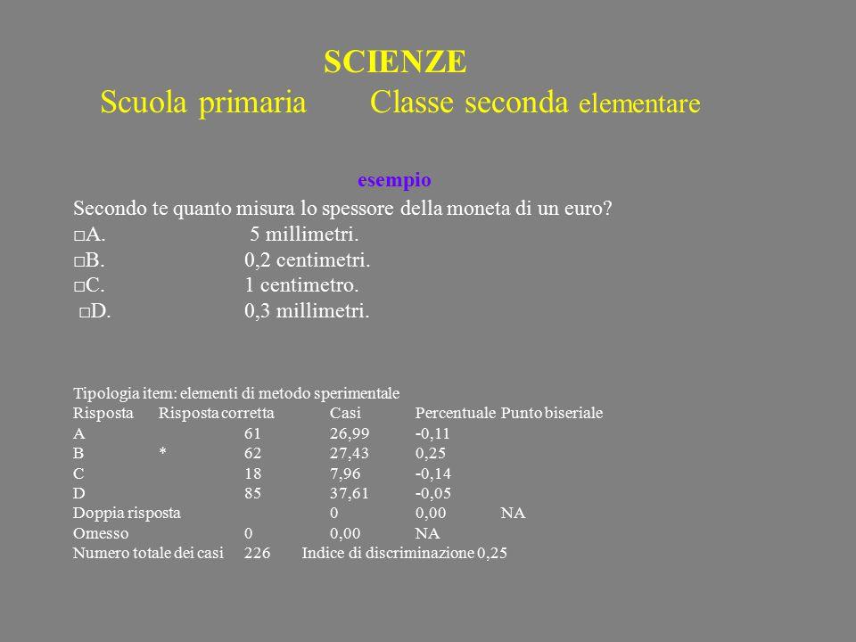 SCIENZE Scuola primaria Classe seconda elementare esempio Secondo te quanto misura lo spessore della moneta di un euro.