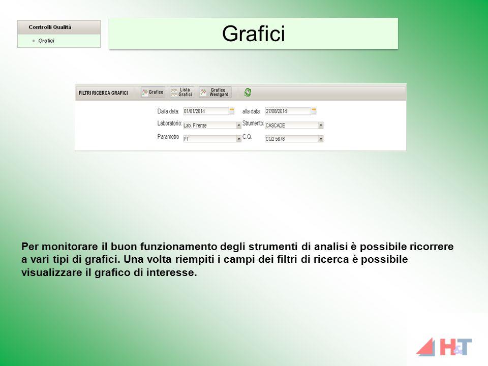 Per monitorare il buon funzionamento degli strumenti di analisi è possibile ricorrere a vari tipi di grafici. Una volta riempiti i campi dei filtri di