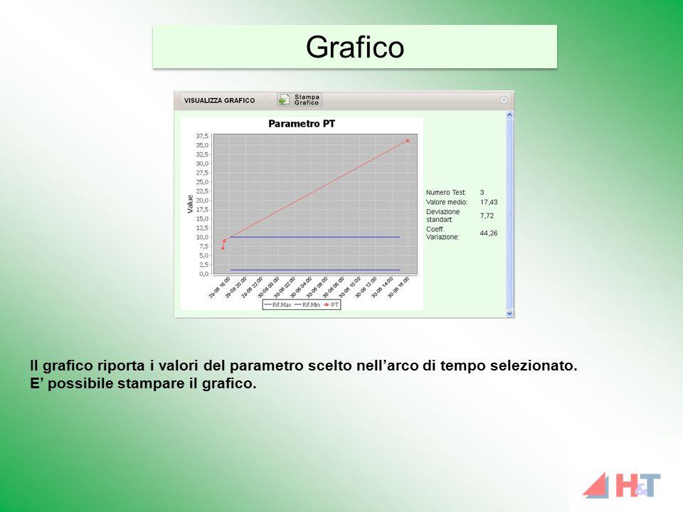Il grafico riporta i valori del parametro scelto nell'arco di tempo selezionato. E' possibile stampare il grafico. Grafico