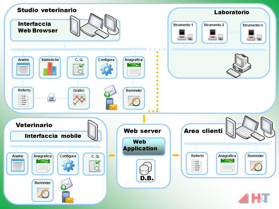 D.B. Web Application Area clienti Studio veterinario Web server AnagraficaRefertoReminder Strumento n Strumento 2 Laboratorio Interfaccia Web Browser