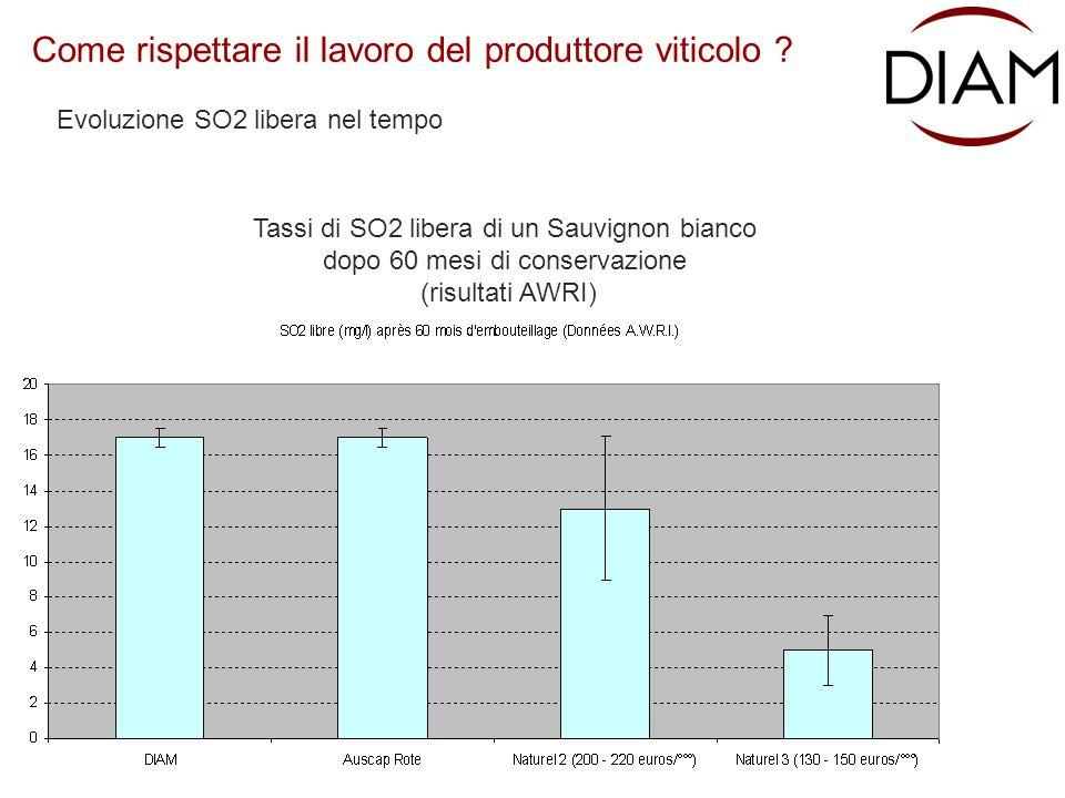 Tassi di SO2 libera di un Sauvignon bianco dopo 60 mesi di conservazione (risultati AWRI) Come rispettare il lavoro del produttore viticolo .