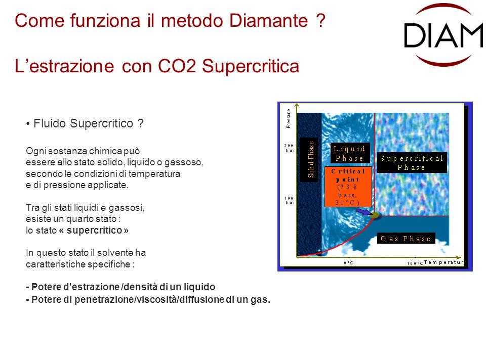 Come funziona il metodo Diamante ? L'estrazione con CO2 Supercritica Fluido Supercritico ? Ogni sostanza chimica può essere allo stato solido, liquido