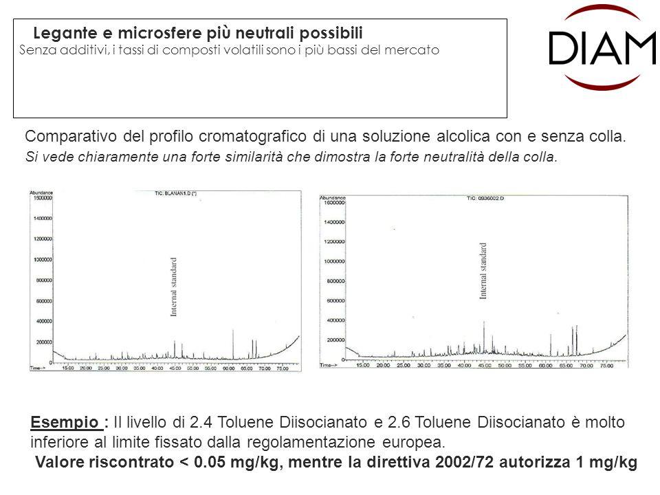 Legante e microsfere più neutrali possibili Senza additivi, i tassi di composti volatili sono i più bassi del mercato Comparativo del profilo cromatog