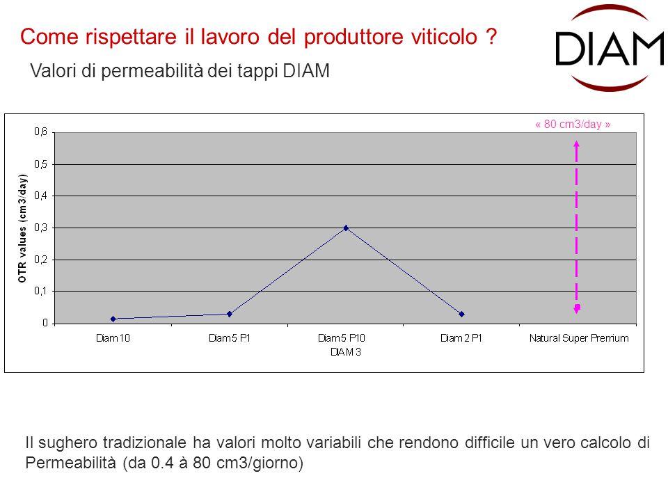 Valori di permeabilità dei tappi DIAM Come rispettare il lavoro del produttore viticolo ? Il sughero tradizionale ha valori molto variabili che rendon