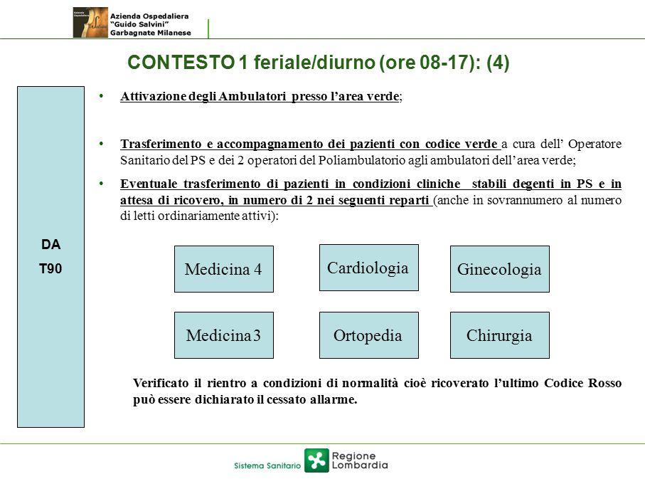 CONTESTO 1 feriale/diurno (ore 08-17): (4) DA T90 Attivazione degli Ambulatori presso l'area verde; Trasferimento e accompagnamento dei pazienti con c