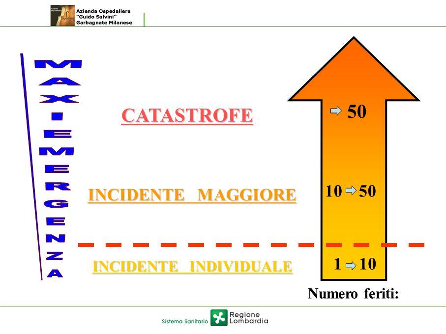 1 10 10 50 50 INCIDENTE INDIVIDUALE INCIDENTE MAGGIORE CATASTROFE Numero feriti: