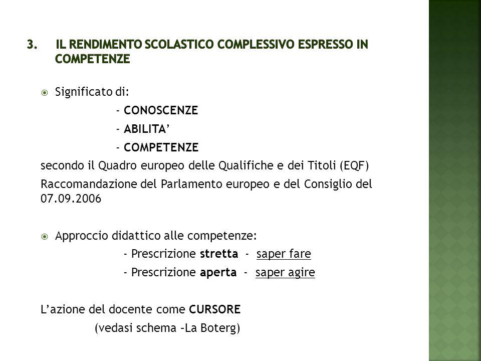  Significato di: - CONOSCENZE - ABILITA' - COMPETENZE secondo il Quadro europeo delle Qualifiche e dei Titoli (EQF) Raccomandazione del Parlamento eu