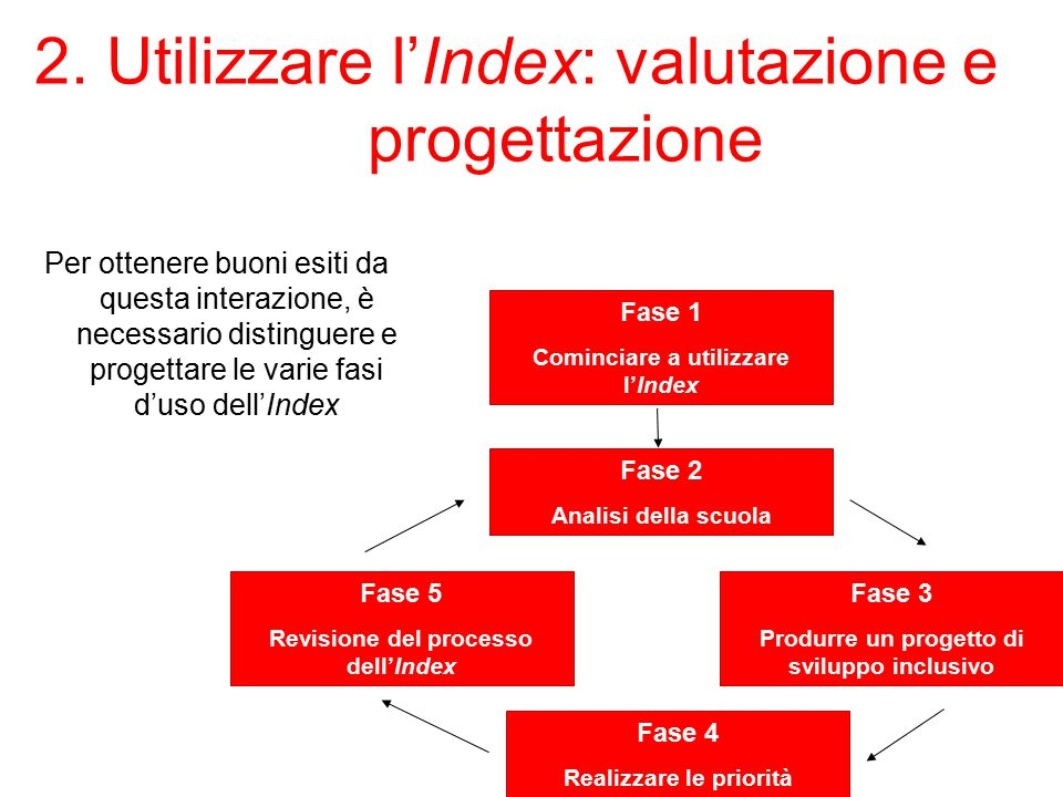 2. Utilizzare l'Index: valutazione e progettazione Per ottenere buoni esiti da questa interazione, è necessario distinguere e progettare le varie fasi