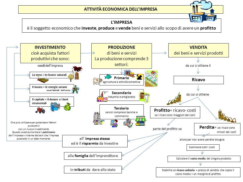 ATTIVITÀ ECONOMICA DELL'IMPRESA PRODUZIONE di beni e servizi La produzione comprende 3 settori: VENDITA dei beni e servizi prodotti INVESTIMENTO cioè