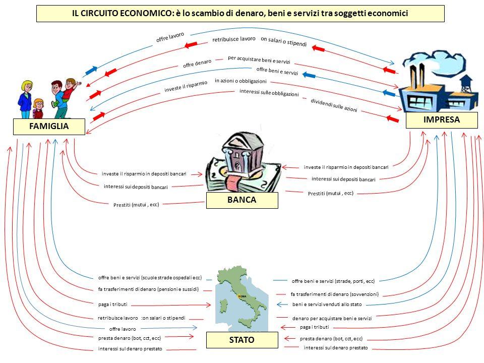 IL CIRCUITO ECONOMICO: è lo scambio di denaro, beni e servizi tra soggetti economici FAMIGLIA IMPRESA BANCA STATO offre lavoro con salari o stipendi o