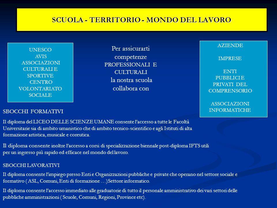 SCUOLA - TERRITORIO - MONDO DEL LAVORO Per assicurarti competenze PROFESSIONALI E CULTURALI la nostra scuola collabora con UNESCO AVIS ASSOCIAZIONI CULTURALI E SPORTIVE CENTRO VOLONTARIATO SOCIALE AZIENDE IMPRESE ENTI PUBBLICI E PRIVATI DEL COMPRENSORIO ASSOCIAZIONI INFORMATICHE SBOCCHI FORMATIVI Il diploma del LICEO DELLE SCIENZE UMANE consente l'accesso a tutte le Facoltà Universitarie sia di ambito umanistico che di ambito tecnico-scientifico e agli Istituti di alta formazione artistica, musicale e coreutica.