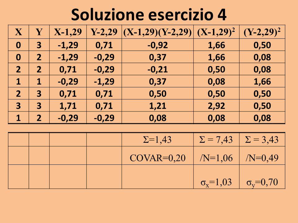 Soluzione esercizio 4 XYX-1,29Y-2,29(X-1,29)(Y-2,29)(X-1,29) 2 (Y-2,29) 2 03 -1,290,71-0,921,660,50 02 -1,29-0,290,371,660,08 22 0,71-0,29-0,210,500,0