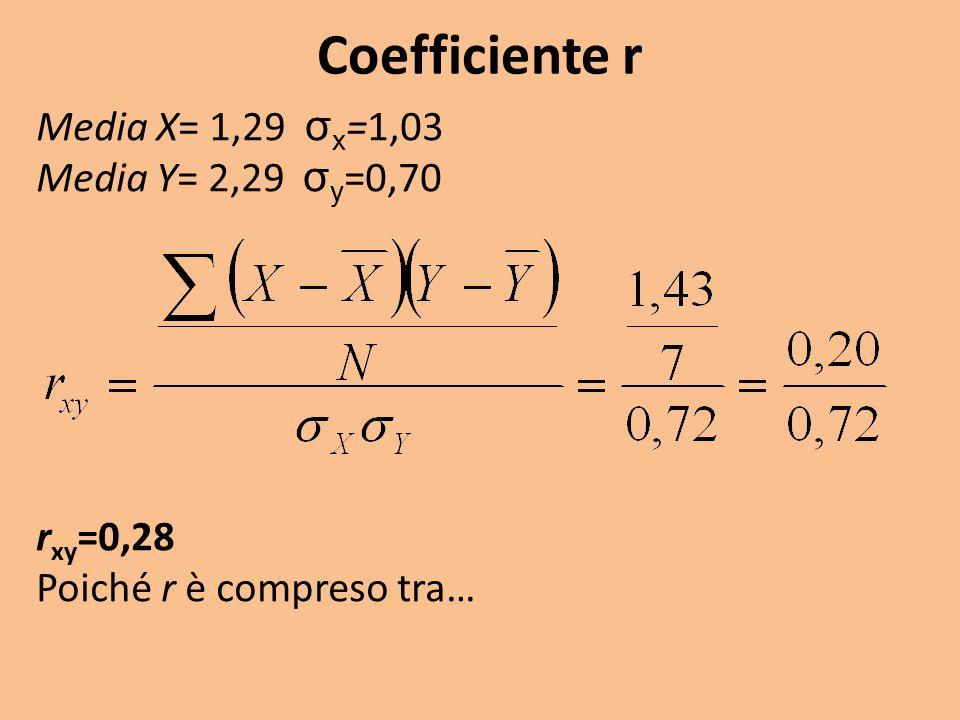 Coefficiente r Media X= 1,29 σ x =1,03 Media Y= 2,29 σ y =0,70 r xy =0,28 Poiché r è compreso tra…