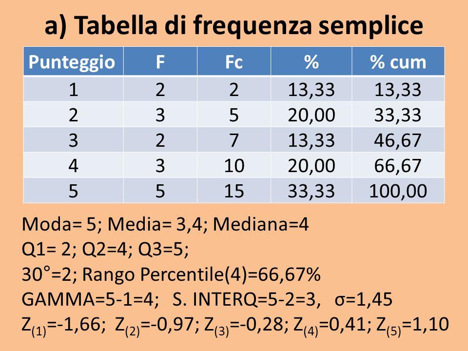 a) Tabella di frequenza semplice PunteggioFFc% cum 12213,33 23520,0033,33 32713,3346,67 431020,0066,67 551533,33100,00 Moda= 5; Media= 3,4; Mediana=4