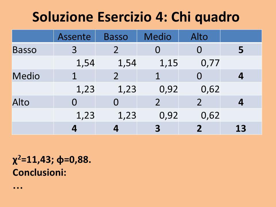 Soluzione Esercizio 4: Chi quadro χ 2 =11,43; φ=0,88. Conclusioni: … AssenteBassoMedioAlto Basso32005 1,54 1,150,77 Medio12104 1,23 0,920,62 Alto00224