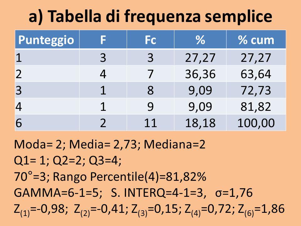 a) Tabella di frequenza semplice PunteggioFFc% cum 13327,27 24736,3663,64 3189,0972,73 4199,0981,82 621118,18100,00 Moda= 2; Media= 2,73; Mediana=2 Q1