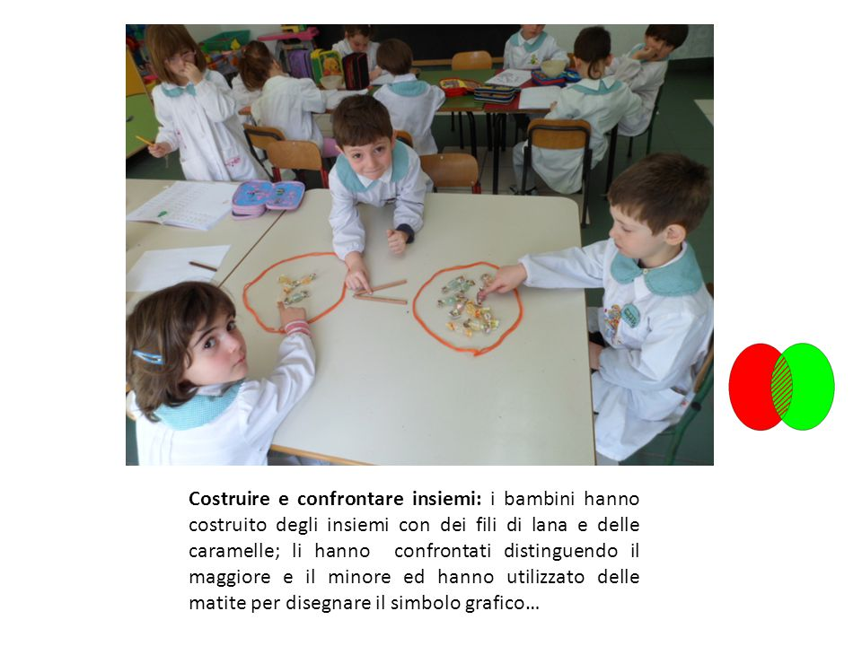 Costruire e confrontare insiemi: i bambini hanno costruito degli insiemi con dei fili di lana e delle caramelle; li hanno confrontati distinguendo il