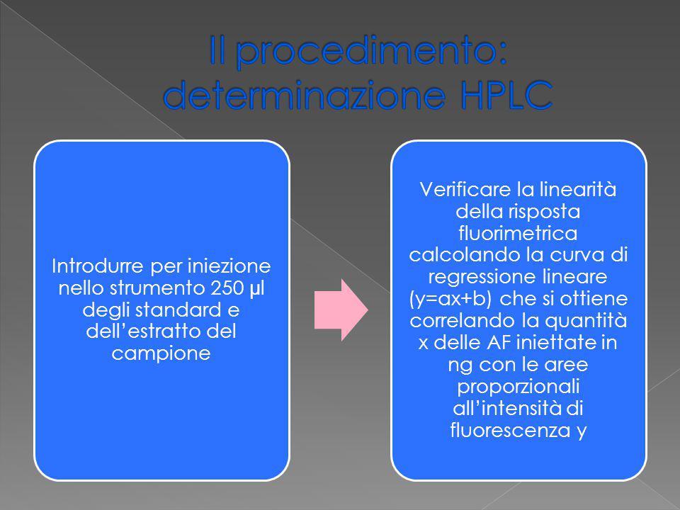 Introdurre per iniezione nello strumento 250 μ l degli standard e dell'estratto del campione Verificare la linearità della risposta fluorimetrica calc